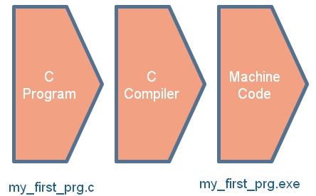 Pic C Programming