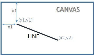 Canvas html <canvas> tag to draw lines or graphics or