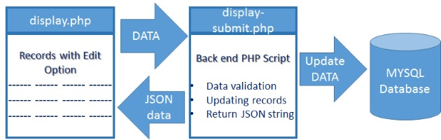 Online edit and update of data by using PHP JQuery & storing