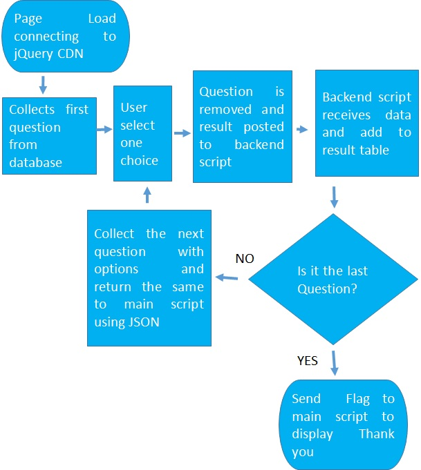 Online survey script using jquery php mysql to display questions online survey process flow chart ccuart Images