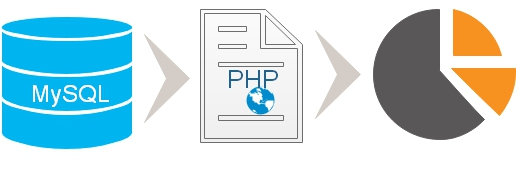 Pie chart by selecting data from MySQL database using PHP Script
