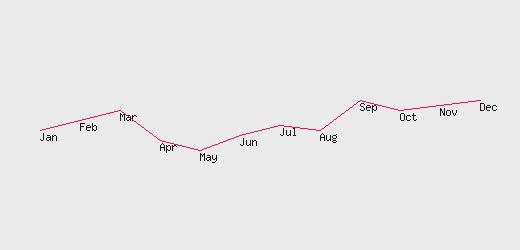 Drawing Lines With Php : Drawing line graph by taking data from mysql table gd