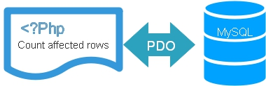 PDO rowcount() to get number of rows or records present updated or