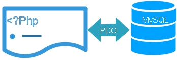 php pdo insert query return id