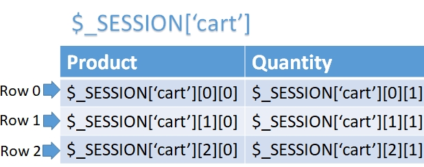 Session array in PHP adding or deleting elements