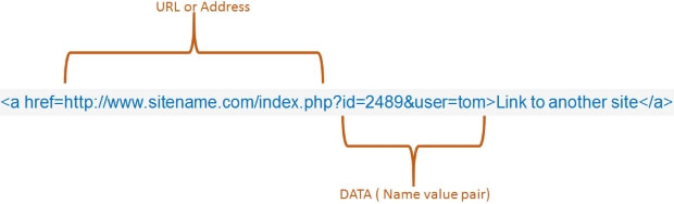 URL with Data in a link