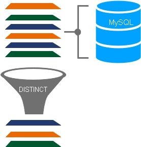 DISTINCT SQL Tutorial to get unique records from tables